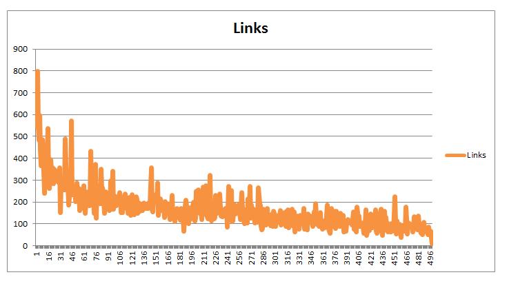 moz-icerik-uzunlugu-backlink-analizi