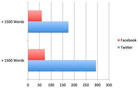 neil-patel-icerik-uzunlugu-sosyal-paylasim-analizi