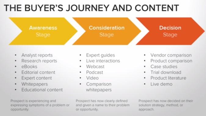 buyer's-journey